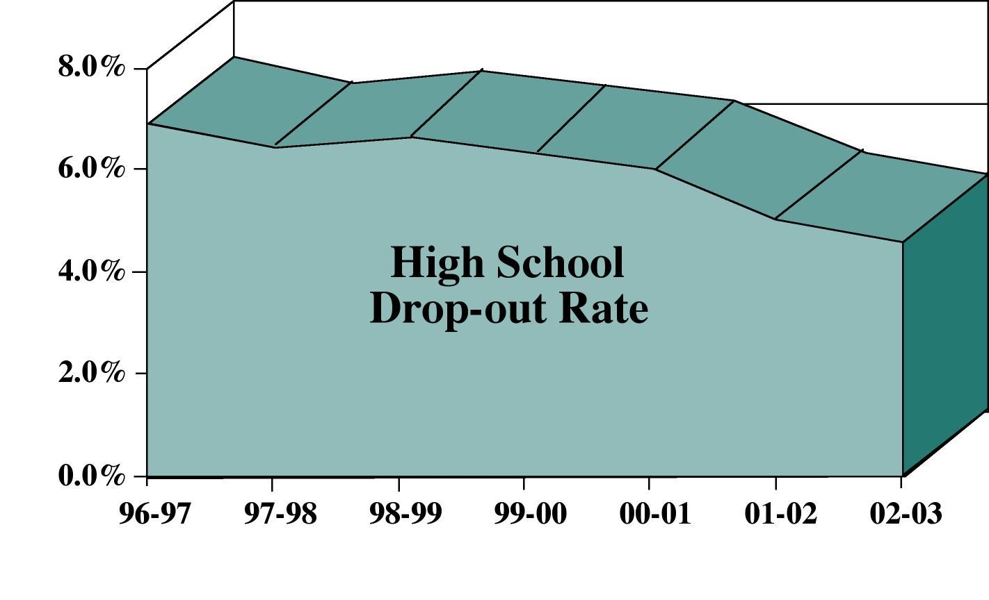 nevada high school dropout rate Yes sadly, dropout rates are getting higher and higher every year every nine seconds in america, a student becomes a dropout in 2004 alone, six million 15-18 year olds had not completed high school (mentor research institute, 2006).