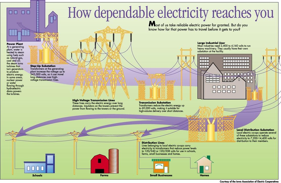 how static electricity is generated and used With great power comessomething i don't know probably not important as requested, this video is a re-make of my older project which utilized an ac powered ion generator.
